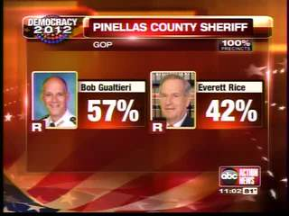Gualtieri gets Republican nod for Pinellas County Sheriff
