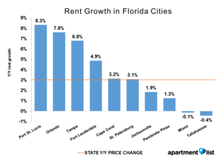 Rent in Tampa up 2.5x national average