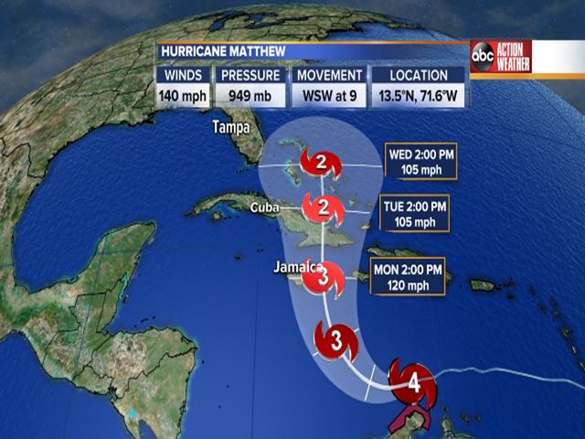 Matthew a powerful Cat 4 hurricane