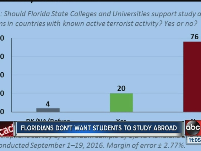 New survey shows Floridans are concerned about study abroad programs