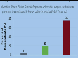 Floridans concerned about study abroad programs