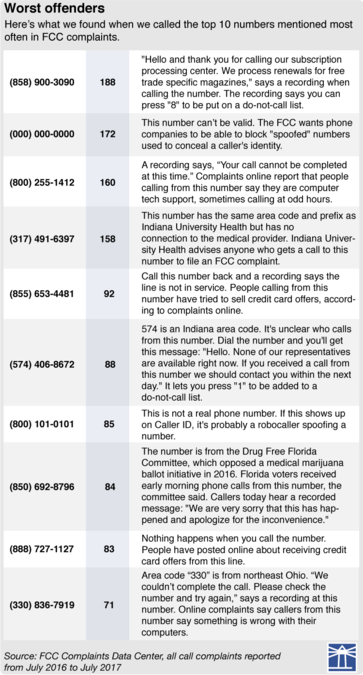 Spoofing' scams steal your phone number