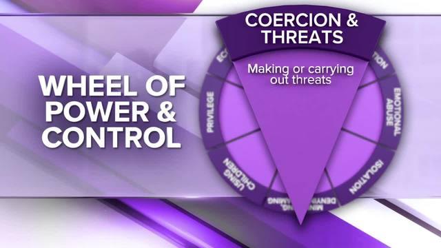 Wheel of Power and Control- Economic Abuse- Coercion -amp- Intimidation