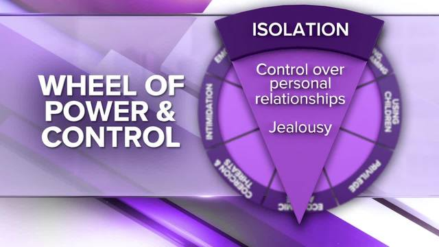 Wheel of Power and Control- Isolation