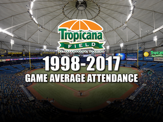Attendance at The Trop through the years