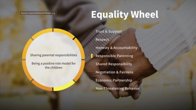 Responsible Parenting on the Wheel of Equality - Taking Action Against…