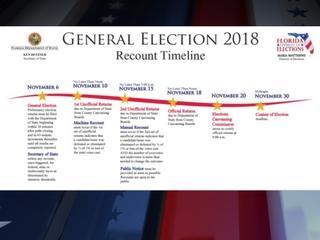 Florida General Election recount timeline